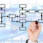 Didaktik bei der Planung von Trainings Entwicklung von Trainingskonzepten Entwicklung von Trainingsunterlagen Durchführung von Trainings Planung und Organisation von Trainingsmaßnahmen